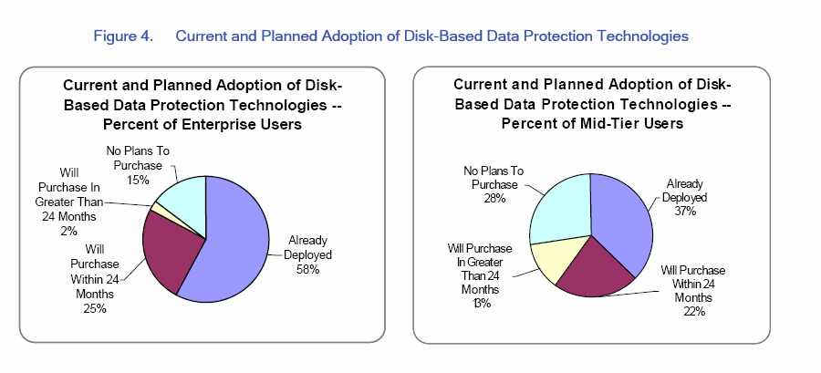 By implementing Disk to Disk imaging (D2Di) for backup and recovery operations, customers are able to fully leverage disk-to-disk speeds and reliability.