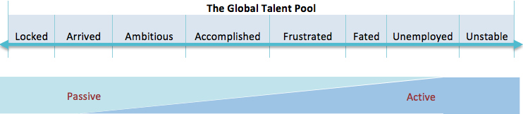 There are eight distinct segments of candidate motivation identified in the Passive Candidate Map (or Global Talent Pool). Each segment is aligned based on its receptivity to new opportunities.