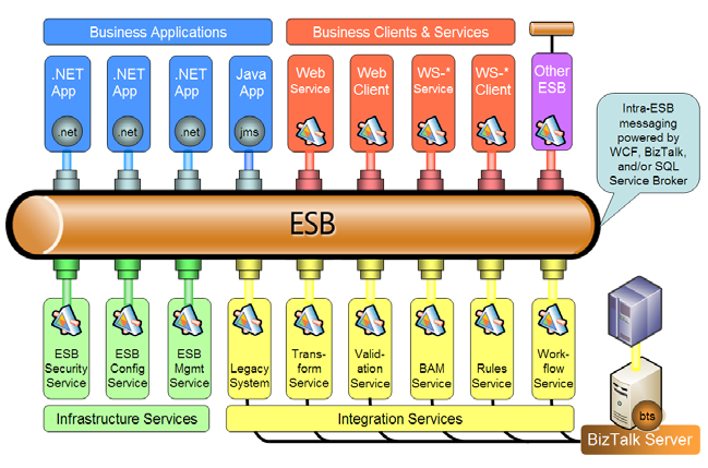 Architecture continued : Figure 1: Neuron ESB Architecture Core Messaging System The core messaging system is responsible for connecting endpoints and routing messages between them.