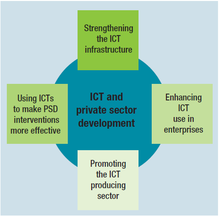 Four Facets of the Interface between ICT and