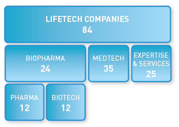 Life Technologies Business Unit BRUSSELS LIFE TECHNOLOGIES SECTOR Companies Expertise & services Pharma Biotech Medical technologies 300 companies active in Life Technologies (biotech, pharma,