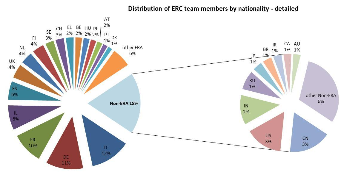ERC achievements Attracting excellent researchers (team members) Composition of ERC teams (PIs not included) Analysis of 995 Starting and Advanced Grants EU: 67% Assoc.