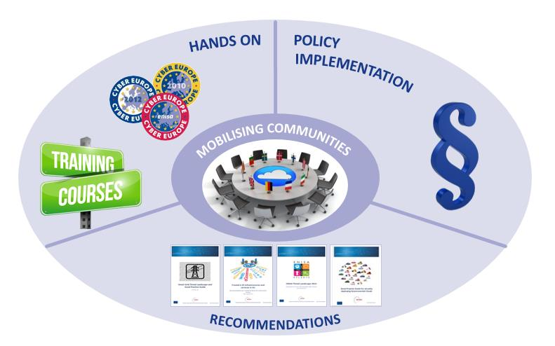 Privacy and data Protection The ENISA Perspective Assist the technical implementation of lega