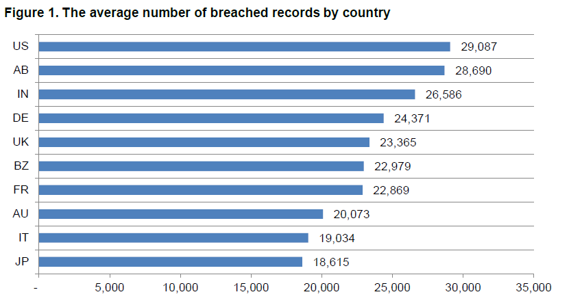 Records by country Source: 2014 Cost of Data Breach Study: