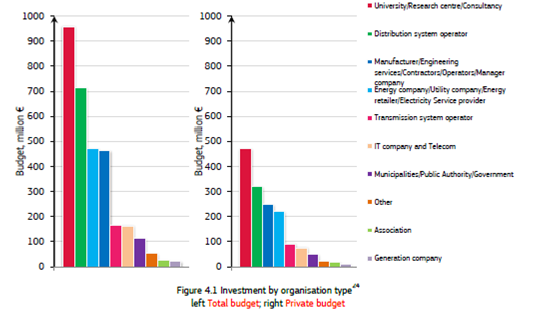 DSOs largest investors after Universities and research centres: DSOs 320 million private