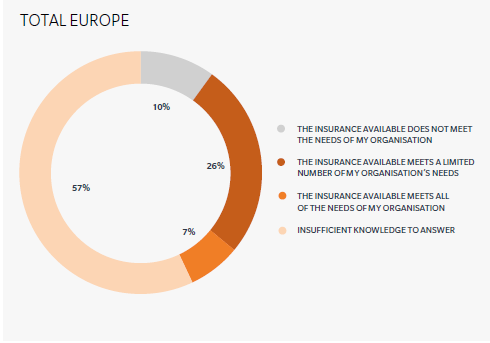 Suitability of Insurance Products Context European Cyber Risk Survey 2015 Over half (57%) of