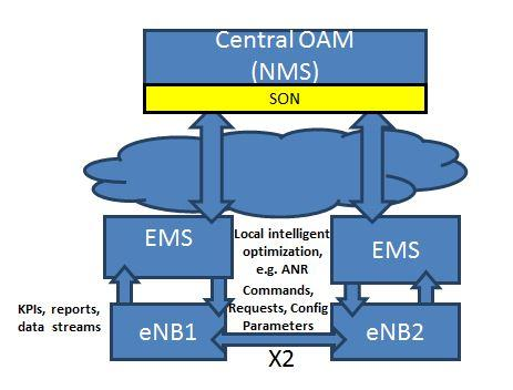 In a centralized architecture, as shown in Figure 11, SON algorithms for one or more use cases reside on the Network Management System or on a separate SON