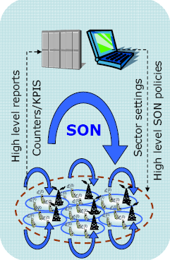 4 SON ARCHITECTURE ALTERNATIVES The specification covering the SON overview 15 identifies three different architectures for SON functionality: Distributed;