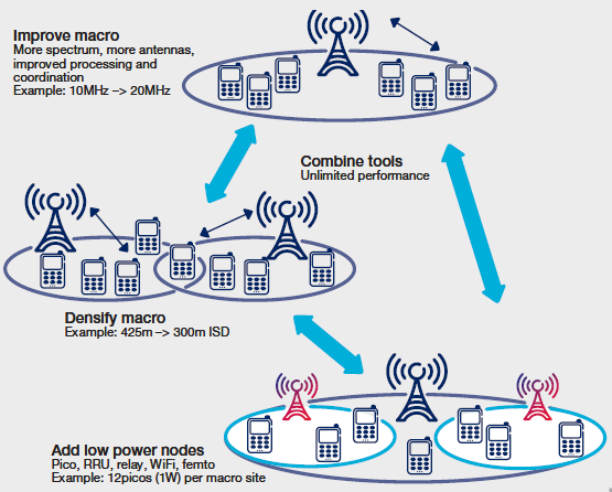 The HetNets deployment scenarios can be defined based on the access mode of the small cells and whether small cells are deployed in dedicated or shared carrier.