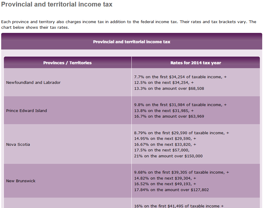 Tip: Go to Revenue Canada All Rates page to update this slide for the current year. Activity 7. Tax Rates Review the federal income tax brackets and rates.