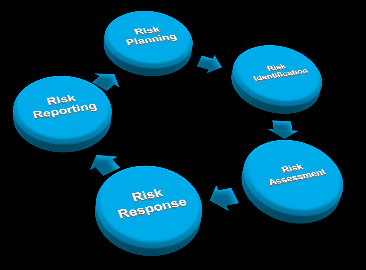 Project Delivery Mitigating Risk Identify, manage, mitigate, and prevent risk impacts Schedule: Risk Ready State Best Practices check Pre-Analysis check Risk Identification Estimate uncertainty Risk