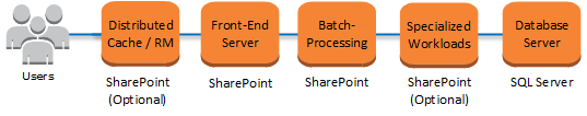 Streamlined Topologies When building your SharePoint farm based on streamlined topologies, services and other components are distributed to maximize server resources.