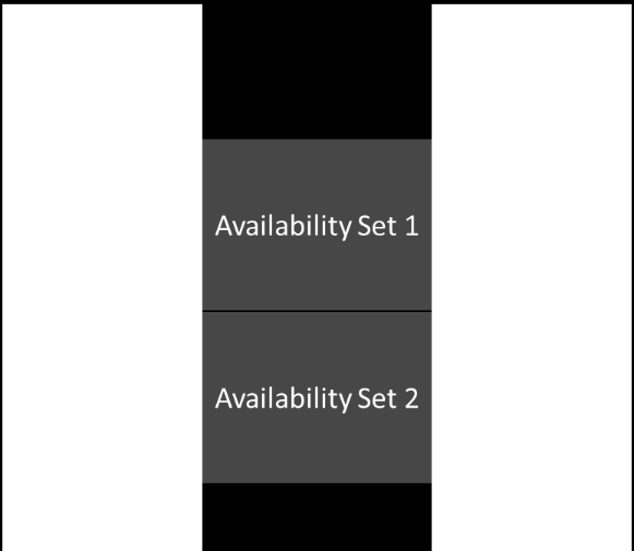FIGURE 7 - FAULT DOMAINS AND AVAILABILITY SETS Update domains Windows Azure periodically updates the operating system that hosts the instances of an application.