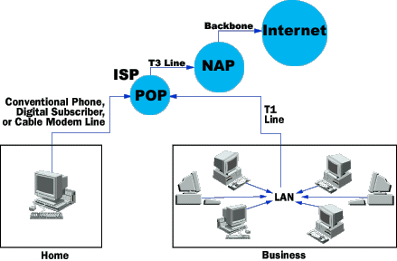 Broadband A connection in which transfer speeds are faster than 1 Mbps (up to 100 Mbps or more) DSL connections and cable modems are broadband connections Debate between the DSL and cable modem