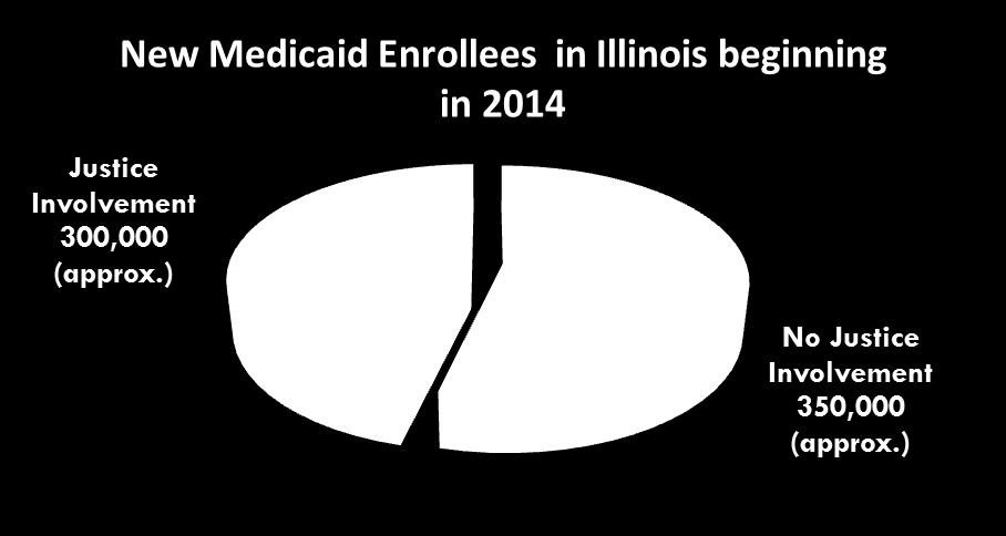 CJS Population Will Be A Large Part of the Newly Eligible in 2014+ Illinois is expecting 500,000 800,000 new Medicaid enrollees beginning in 2014 Justice involvement includes: Jail bookings On Felony