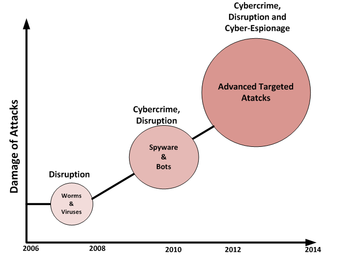 A Brief History of Cyber