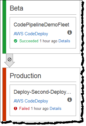 Disable or Enable Transitions in the AWS CodePipeline Console 4. In the Disable Transition dialog box, type a reason for disabling the transition, and then choose Disable.