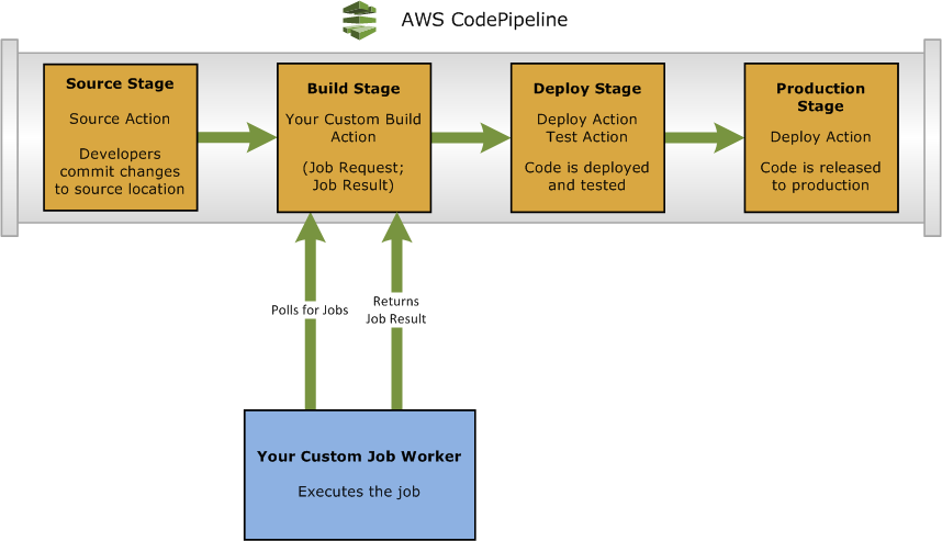 Create a Custom Action (AWS CLI) When a pipeline includes a custom action as part of a stage, the pipeline will create a job request.