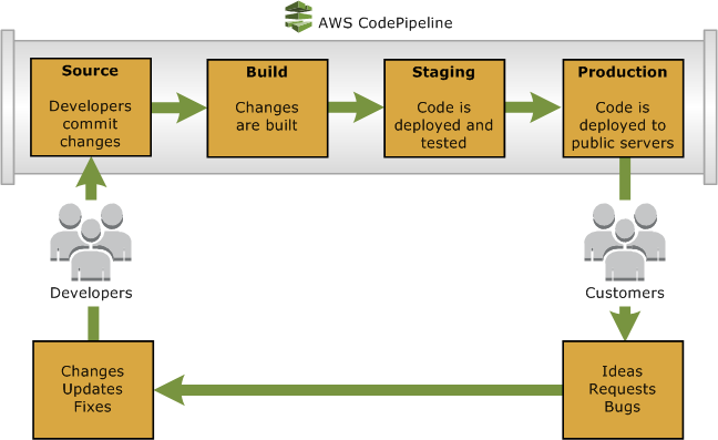 A Quick Look at AWS CodePipeline A Quick Look at AWS CodePipeline The following diagram shows an example release process using AWS CodePipeline.