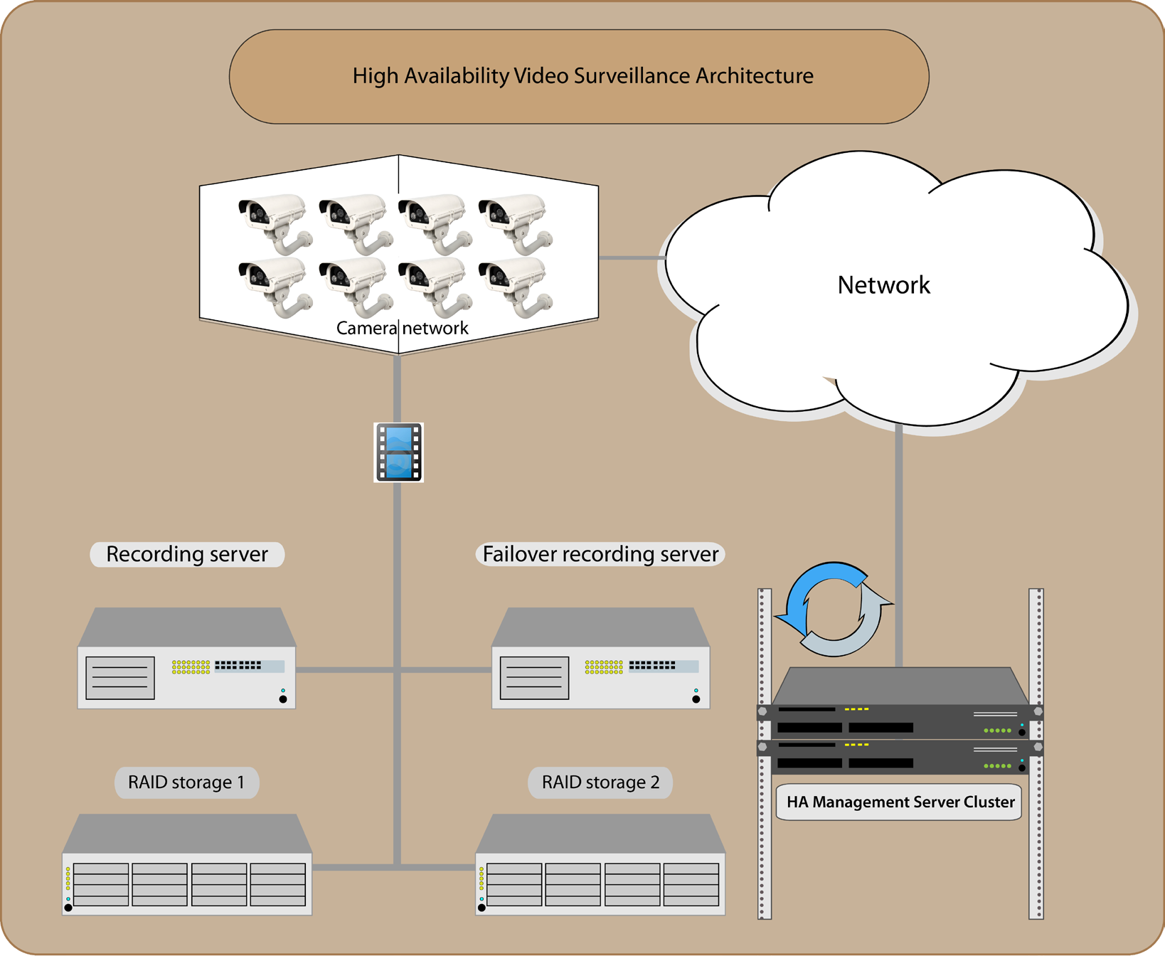 Achieving High Availability with Milestone XProtect Corporate HA Architecture for Video Surveillance Now let s look at the main elements of the High Availability design for video surveillance