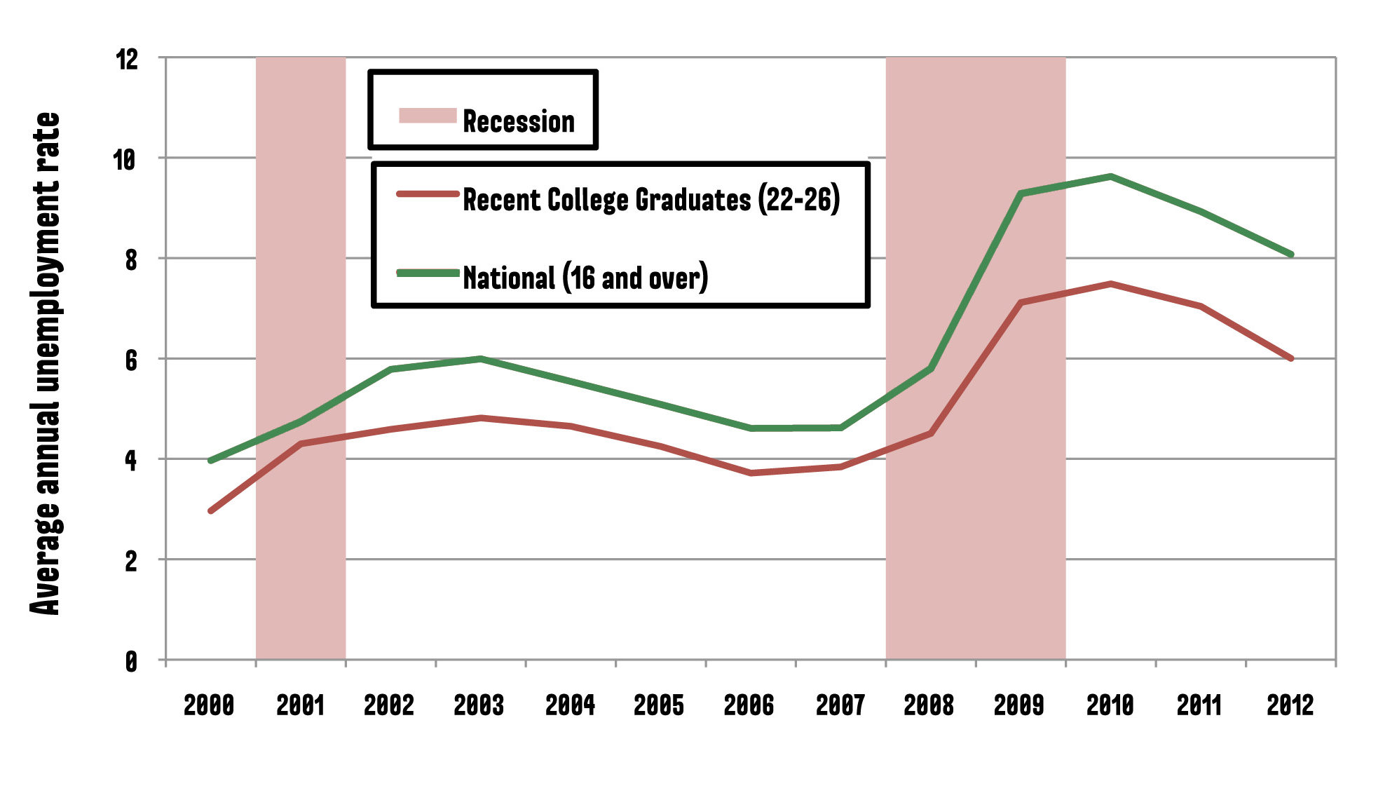 Average annual unemployment rates provide a more accurate picture of recent college graduates employment prospects.