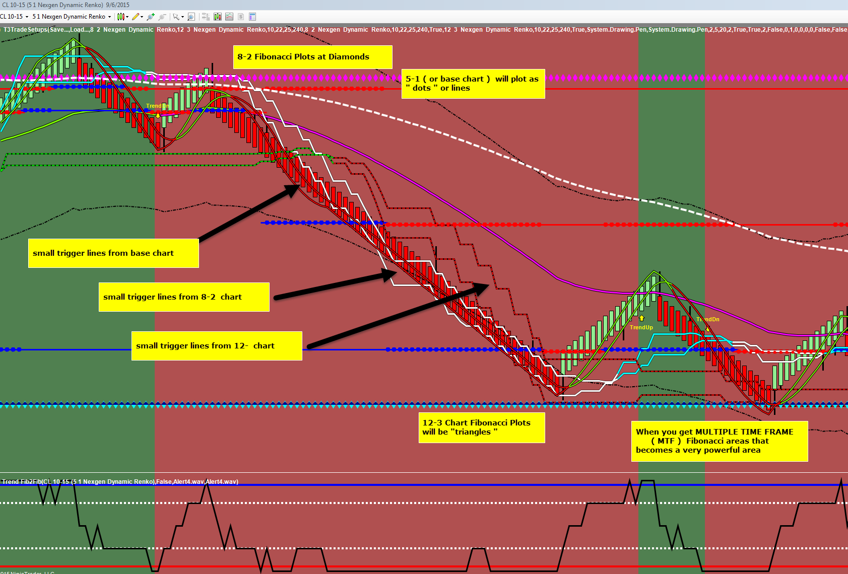 T3 trading strategy