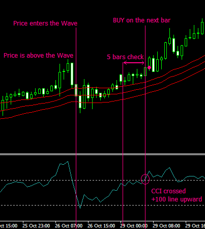 Price was above the Wave for some time. (above the Wave-top) Price entered the Wave. Price was above the Wave and then crossed the Wave-top downward.