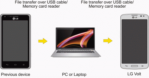 5. After copying the files, unmount the removable disk (that is, the connected phone) as required by your computer s operating system to safely remove your phone, and do either of the following: