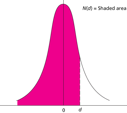 Generalizing the Two-State Approach Figure 16.2 Probability Distributions C uu C u C C ud C d C dd Black-Scholes Option Valuation 16.