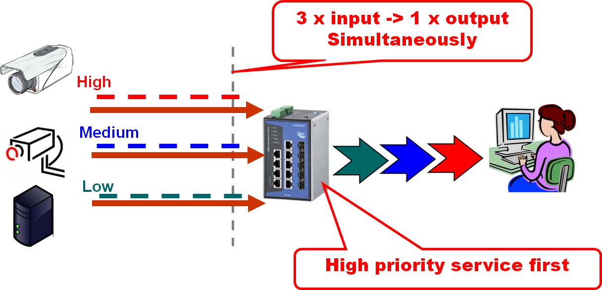 experience a bandwidth spike simultaneously. This sudden burst in outgoing traffic can create up to 300 Mb of traffic, overwhelming the port. Packets will be dropped, creating frame loss.