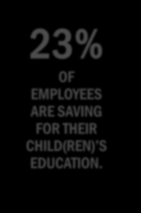 CHILD(REN) S COLLEGE EDUCATION Of the twenty three percent of employees saving for their child(ren) s college education, over half (55%) are satisfied with their level of saving.