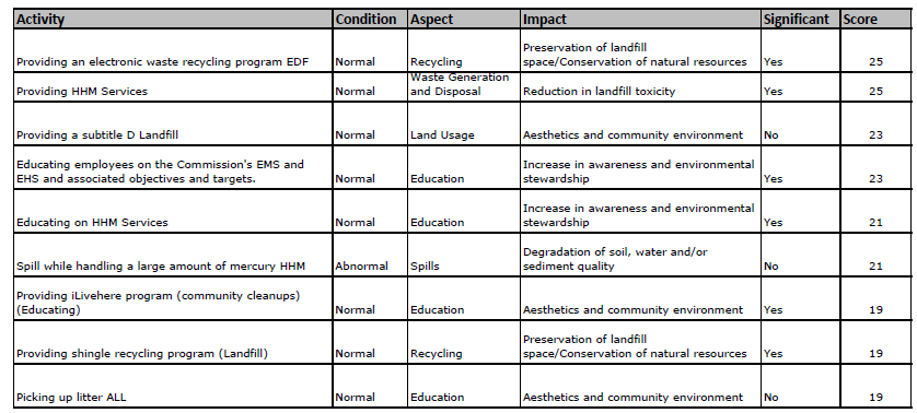 2011 Significant Aspects and Impacts 9 Significant Impacts Plus, impacts