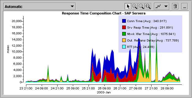 Application Response Time Analysis Unifying: across management silos, across disparate