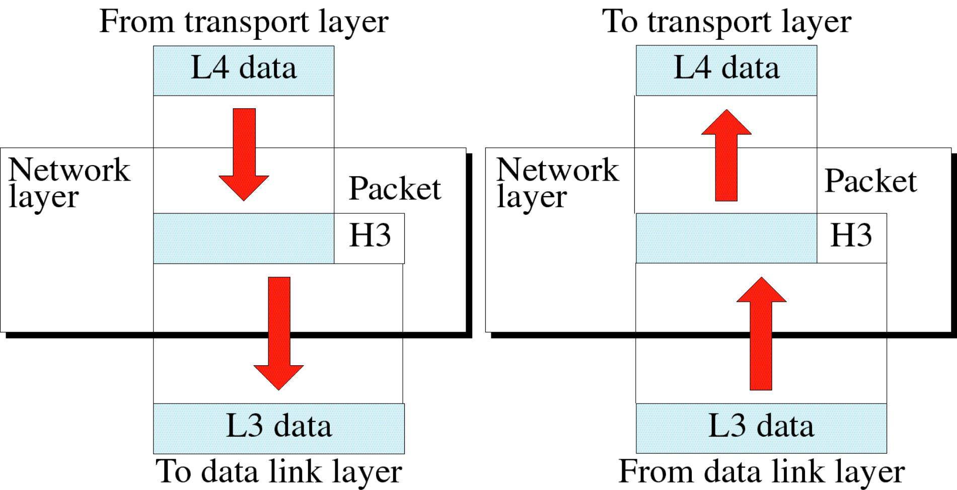 Network Layer Network Layer: Data transmission and delivery between hosts Controls access to the network Provides routing of packets within the network Manages contention