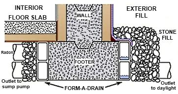 Why 1 foot groundwater separation?