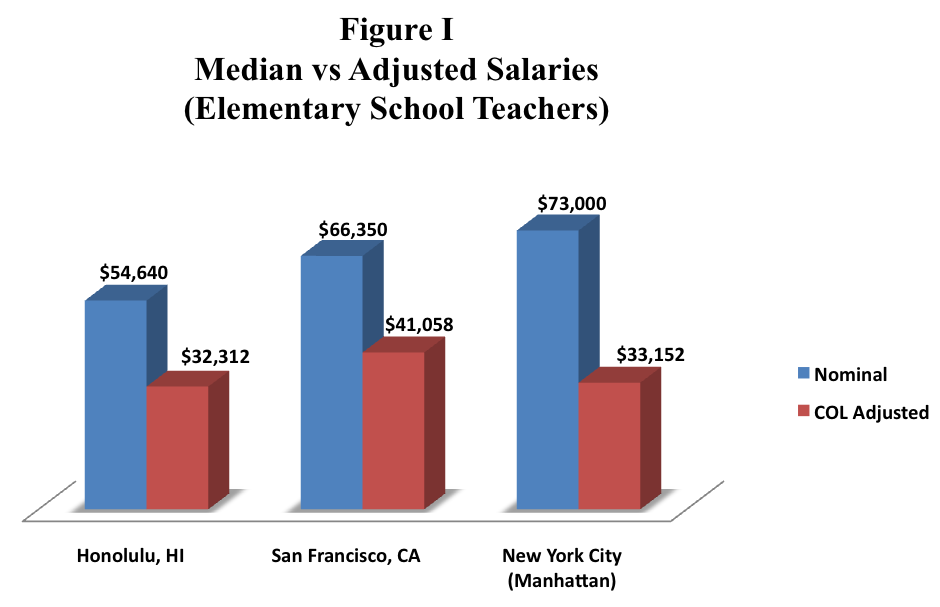MEDIAN ELEMENTARY SCHOOL TEACHER PAY IN SELECTED REGIONS An examination of median salaries for elementary school teachers in 60 metropolitan areas selected on the basis of availability of data, their