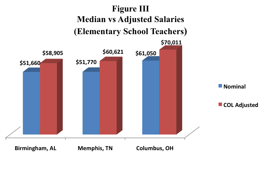 Sources: Author s calculations based on U.S. Bureau of Labor Statistics, Occupational Employment Statistics Survey (OES) (2013): Annual Median Wage, Elementary School Teachers, and CCER 2013 Annual Average data.