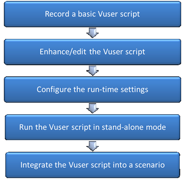VuGen Scripting Process 1. Configure recording settings 2. Consider run-time settings 3. Object identification using script levels 4. Specify Transaction Names 5.