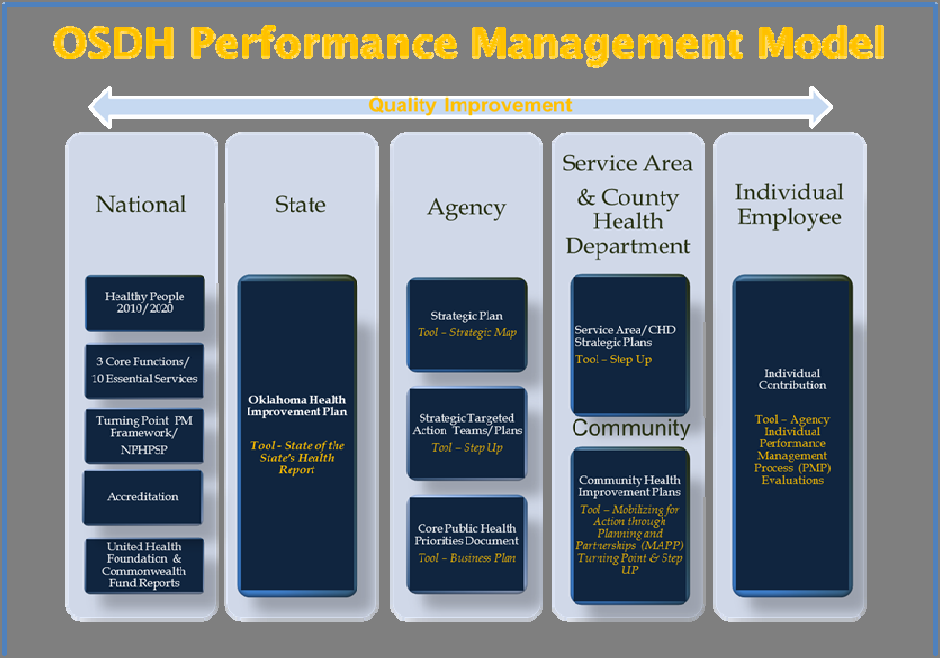 Oklahoma State Department of Health Oklahoma s performance management model shows how various performance ac vi es align, what main tools accomplish them, and how each area has impact on the others