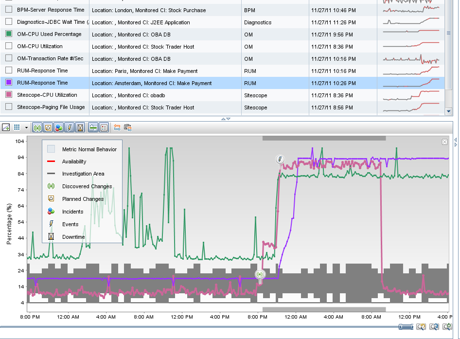 Feature: anomaly detection Metrics from different monitoring sources.