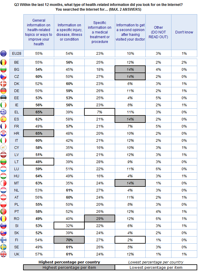 FLASH EUROBAROMETER In most Member States, a relatively low proportion of respondents mention having looked for information to get a second opinion after visiting their doctor, with the
