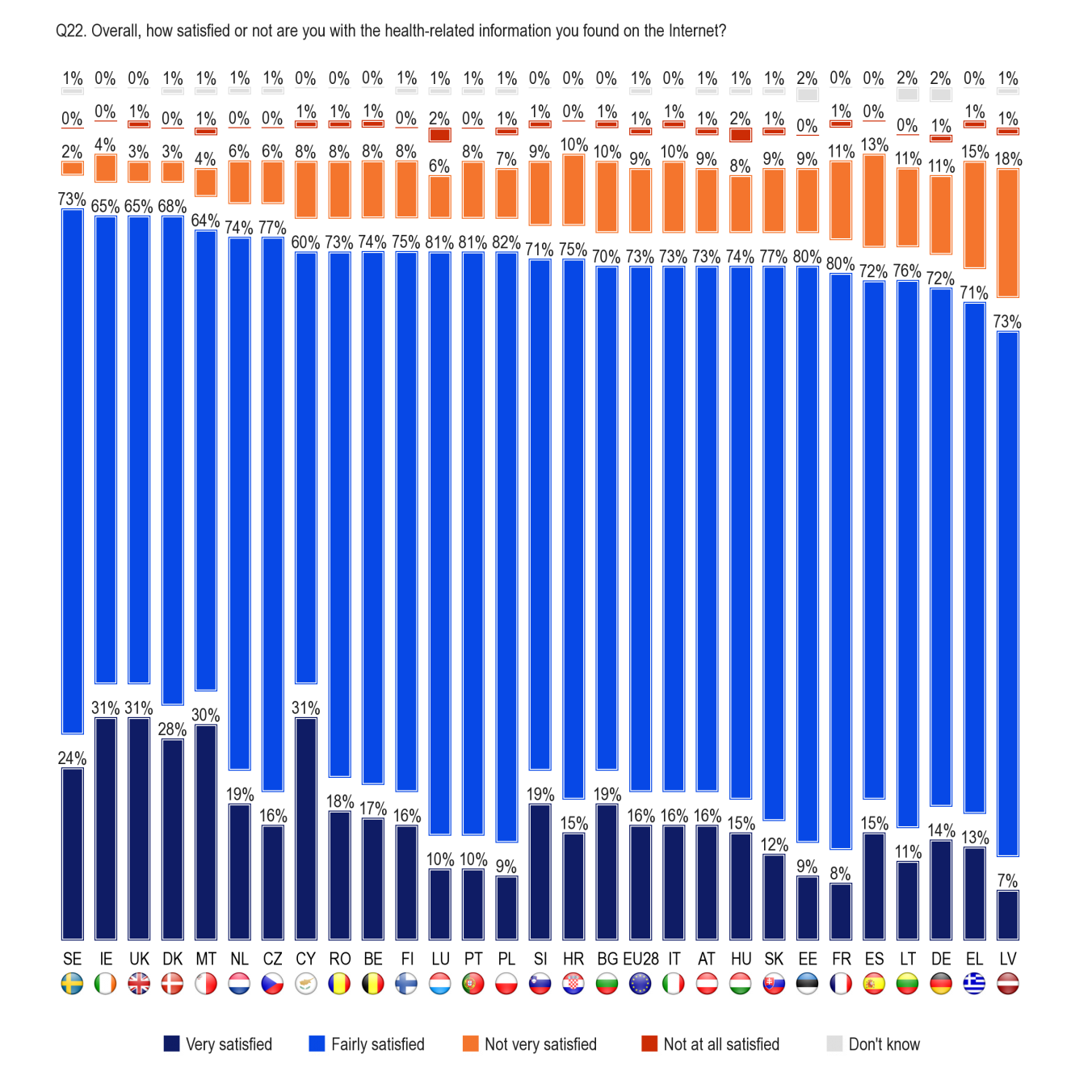 FLASH EUROBAROMETER Base: Respondents that used the Internet to search for health-related information within the last 12 months (N=15598) According to the socio-demographic data: No significant