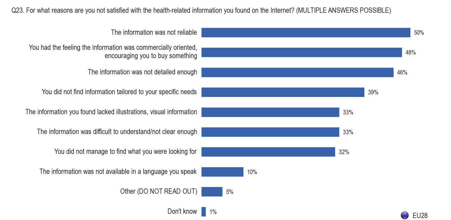 FLASH EUROBAROMETER Base: Respondents that are not satisfied with the health-related information they found on the Internet (N=1479) In eight Member States, a majority of people say that they were
