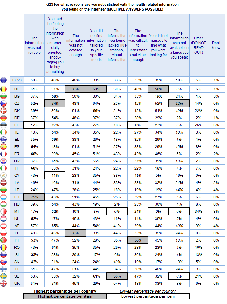 FLASH EUROBAROMETER Base: Respondents that are not satisfied with