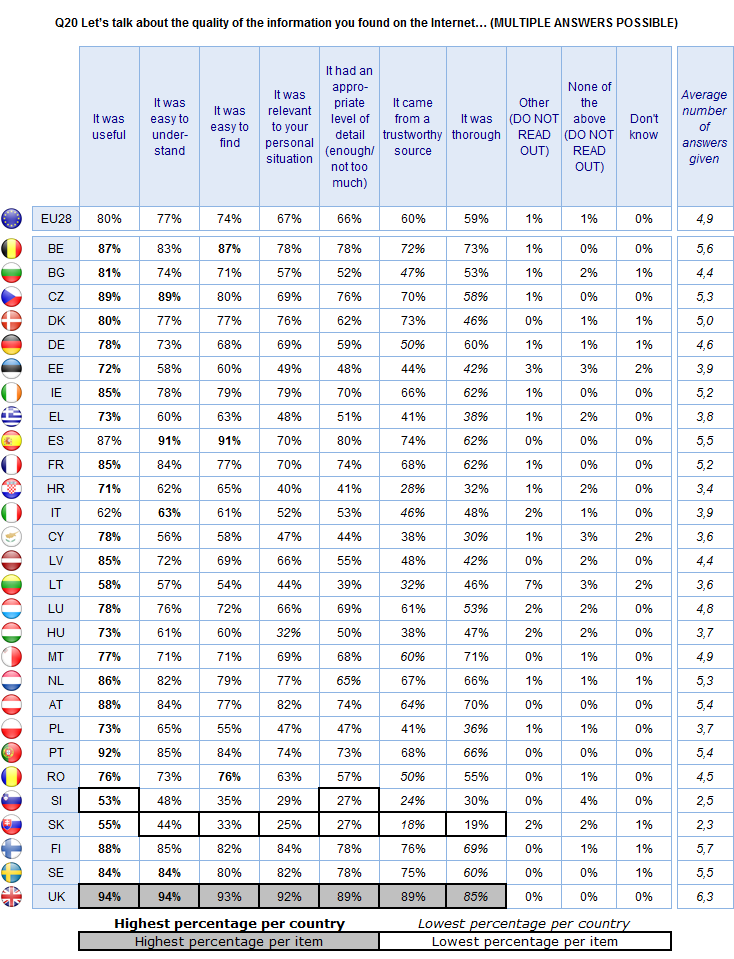 FLASH EUROBAROMETER Base: Respondents that used the Internet to