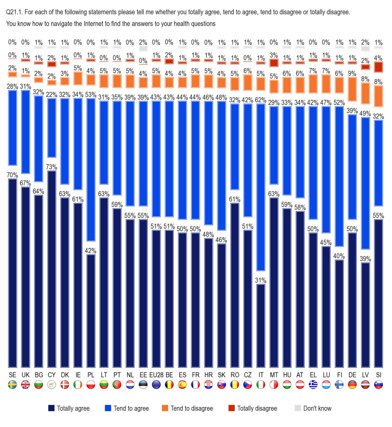 FLASH EUROBAROMETER In all but three Member States, more than nine out of ten respondents agree that they know how to navigate the Internet to find answers to their health-related questions, with the