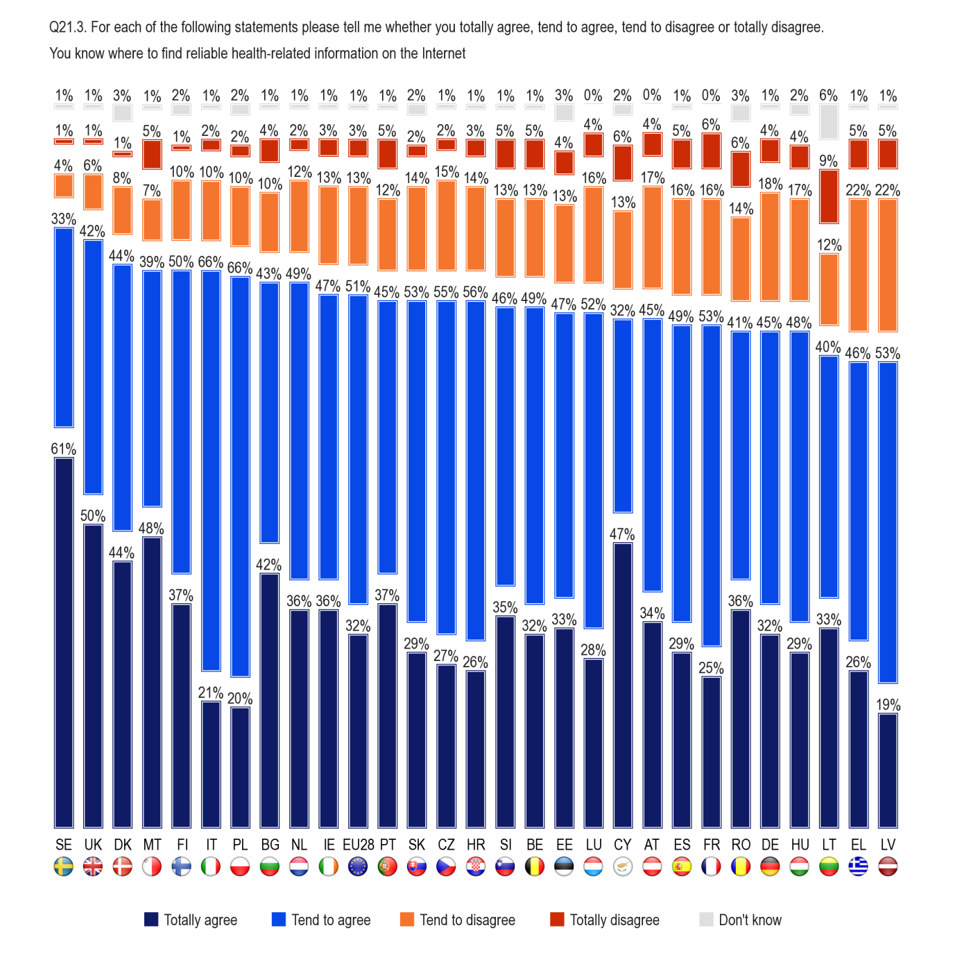 FLASH EUROBAROMETER At least eight out of ten people in 18 countries agree that they know where to find reliable health-related information on the Internet.