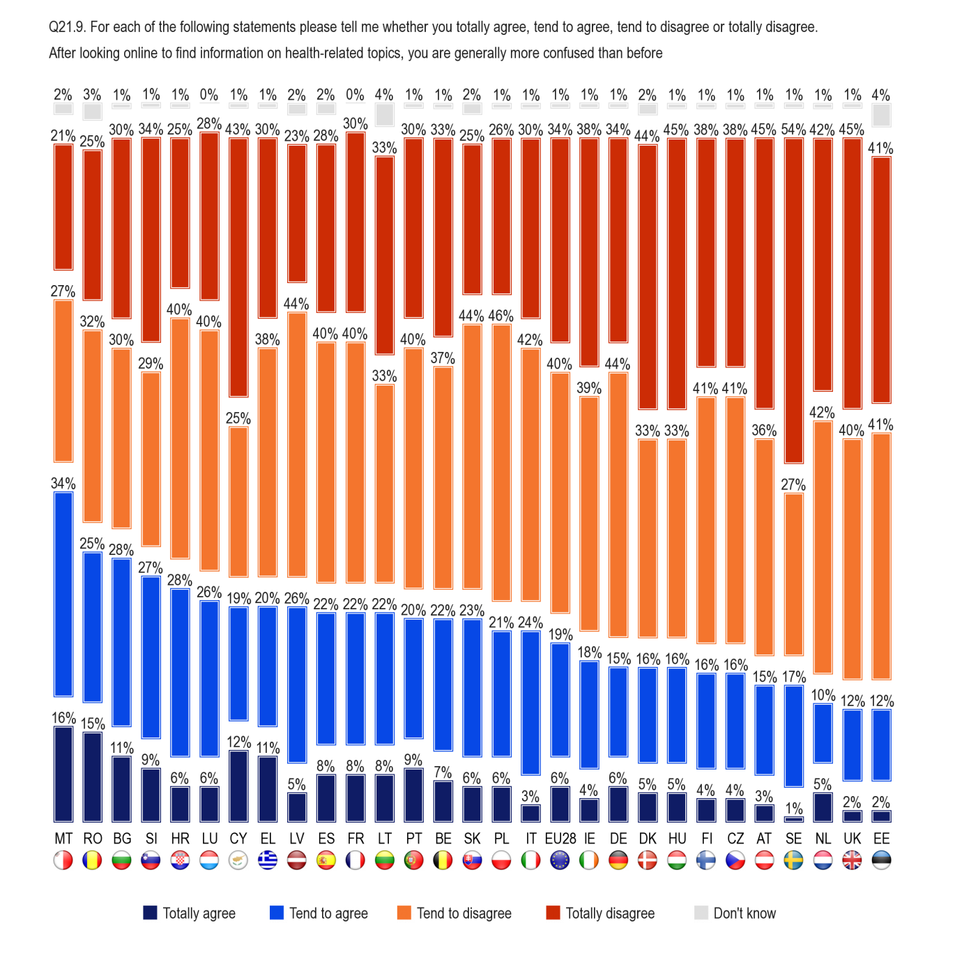 FLASH EUROBAROMETER Malta is the only country where more people agree (50%) than disagree (48%) that after looking online for health-related information, they generally feel more confused than before.