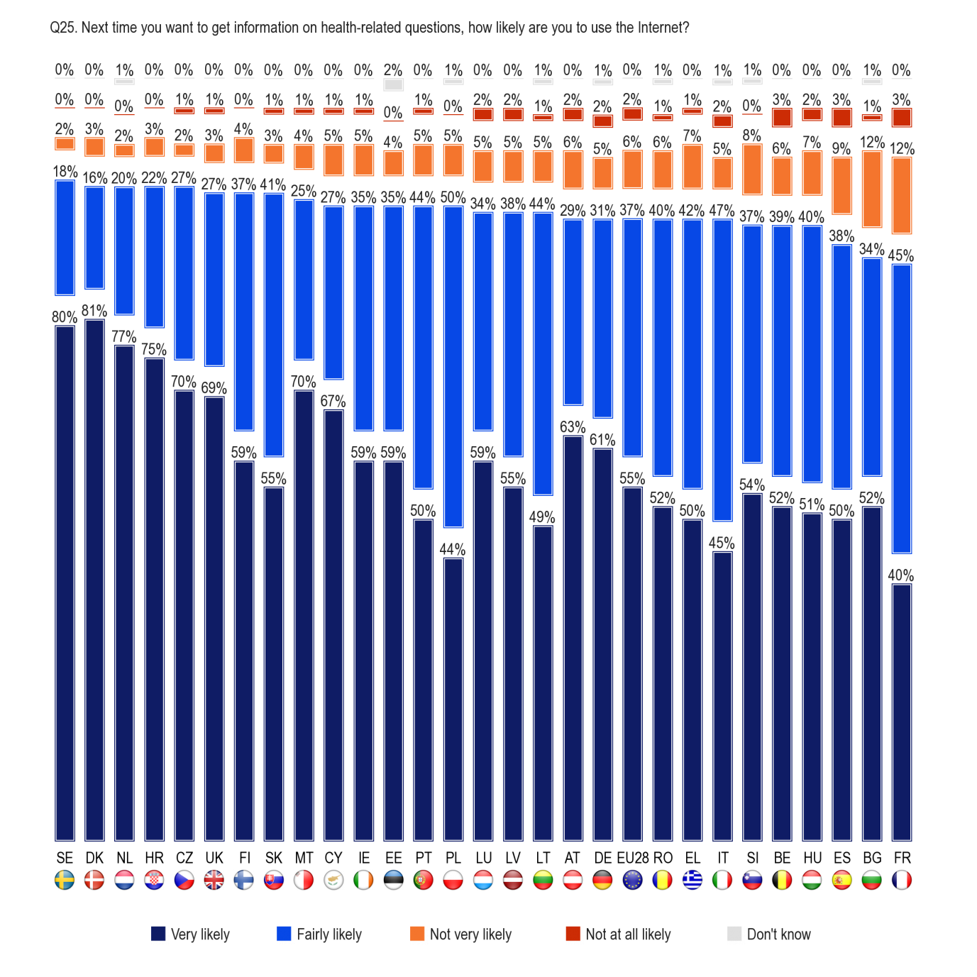 FLASH EUROBAROMETER At least nine out of ten people in all but three Member States say that they are likely to use the Internet the next time they want information on health-related questions.