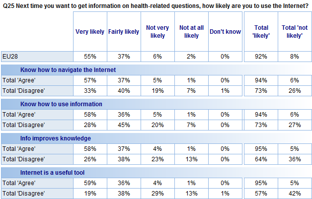 FLASH EUROBAROMETER The socio-demographic data show that: Respondents who say they know how to navigate the Internet to find health-related information are more likely to say that they would probably